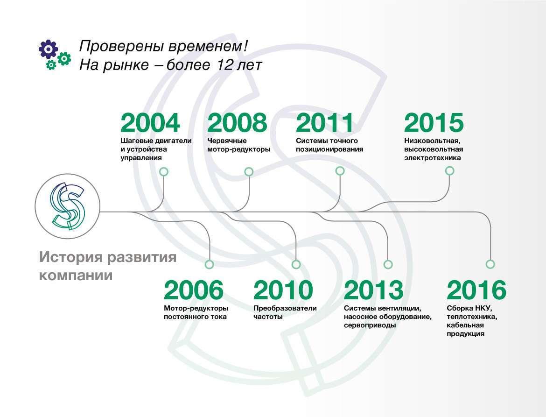 История Stepmotor